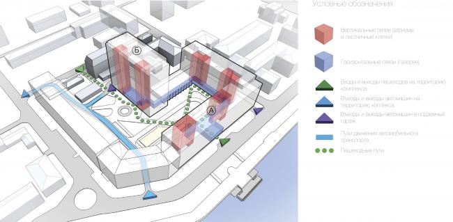 Многофункциональный жилой комплекс в Екатеринбурге. Схема вертикальных и горизонтальных путей. Проект, 2016 © T+T Architects
