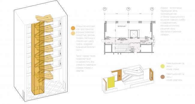 Многофункциональный жилой комплекс в Екатеринбурге. План лестничной клетки. Проект, 2016 © T+T Architects