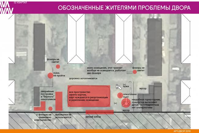 Страница из отчета по проекту. Иллюстрация предоставлена участниками проекта «Арт-дворы»
