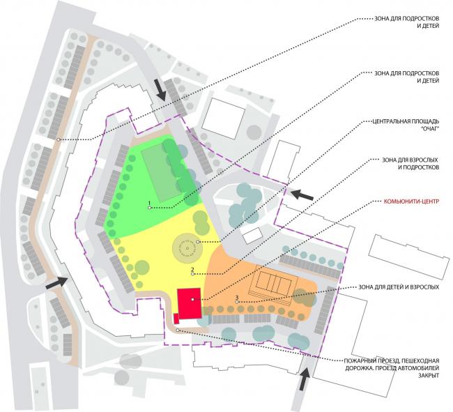 Предложенная архитекторами схема зонирования. Иллюстрация предоставлена участниками проекта «Арт-дворы»