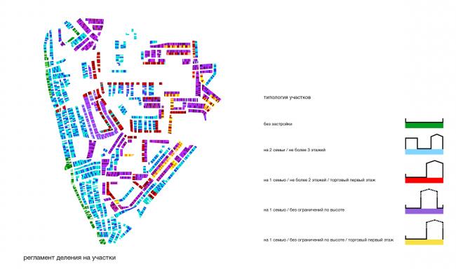 Эффект Капотни. Переселение. Дипломный проект Ольги Тарасовой. Студия архитектурного бюро «Меганом». Регламента деления на участки. МАРХИ, 2016