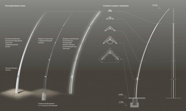 Концепция нового аэровокзального комплекса «Южный» в Ростовской области. Конструктивная схема инсталляции © Arch group
