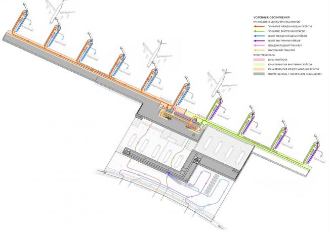 Концепция нового аэровокзального комплекса «Южный» в Ростовской области. Схема движения пассажиров © Arch group