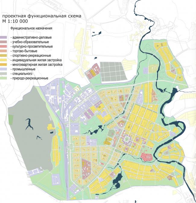 Восстановление города Венёв. Дипломный проект Евгения Жаркова. Проектная функциональная схема