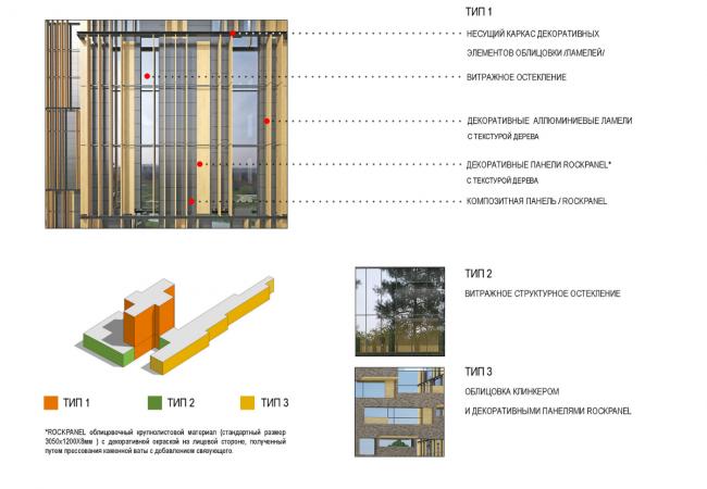 Концепция реконструкции спортивно-оздоровительного комплекса «PRO-Здоровье». Схема конструкций фасада. Вариант 2 © Arch group