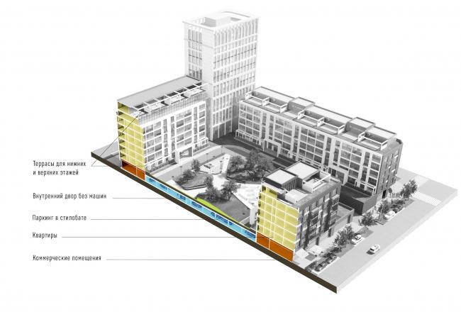 Развитие территории в Саратове. Разрез жилого блока. Проект, 2016 © Архитектурное бюро Асадова