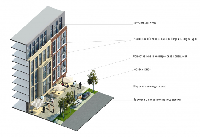 Развитие территории в Саратове. Фасад жилого блока. Проект, 2016 © Архитектурное бюро Асадова