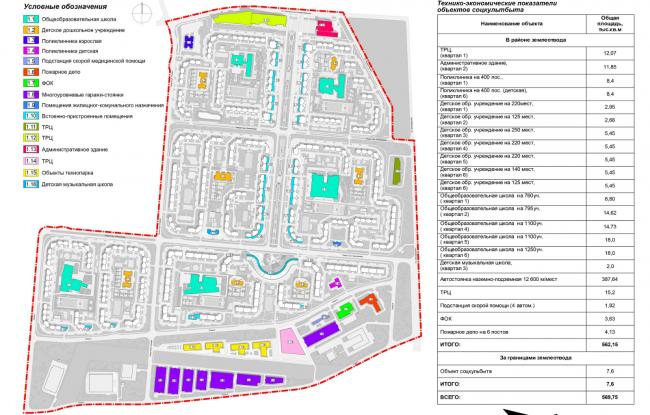 Концепция проекта планировки территории объекта «Микрорайон «ЦЕНТР-2».Технико-экономические показатели объектов соцкультбыта © Arch group