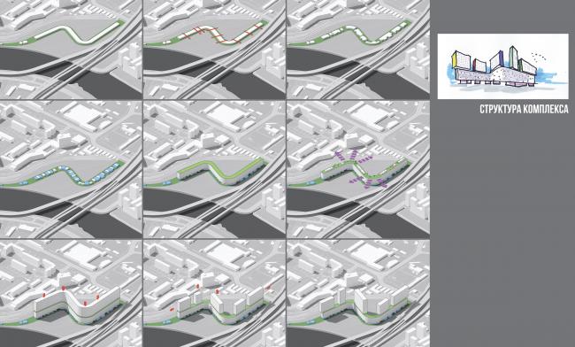 Многофункциональный жилой комплекс на территории завода «Филикровля». Структура комплекса. Проект, 2015 © АМ Сергей Киселев и Партнеры