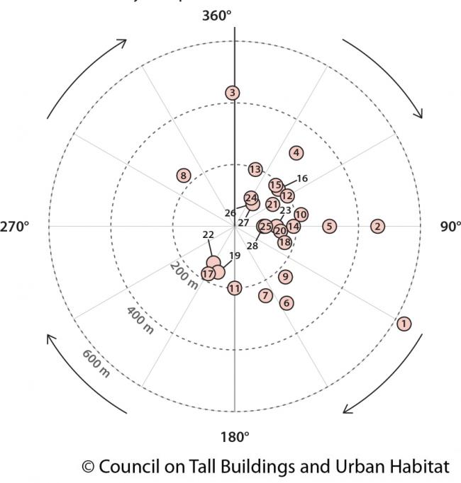 Сопоставление показателей высоты и абсолютного вращения © CTBUH. Изображение предоставлено CTBUH