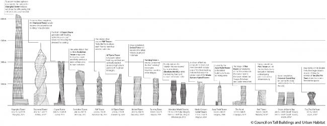 Спиралевидные небоскрёбы мира © CTBUH. Изображение предоставлено CTBUH