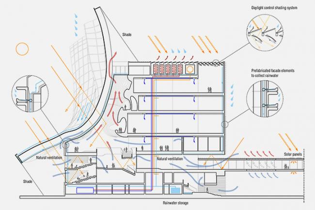 Музей Гуггенхайма. Конкурсный проект.диаграмма устойчивого и климатически адаптивного решения © Архитектурное бюро «Тотемент/Пейпер»