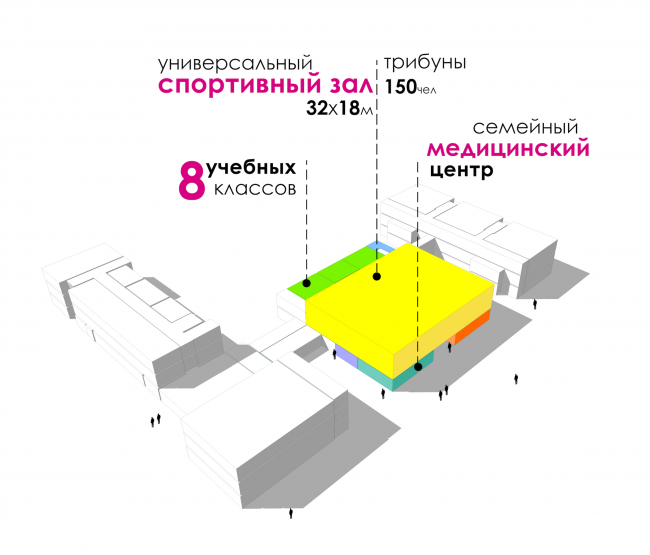 "The functional content of the educational complex on the territory of ""Comfort Town"" Construction, 2014 © Archimatika"