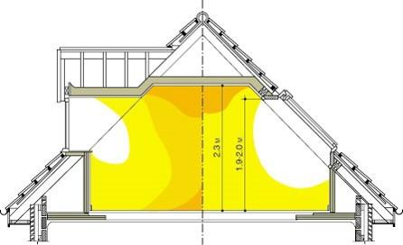 Мансардные окна дают на 30-40% больше света, чем вертикальные. Фотография предоставлена компанией Velux