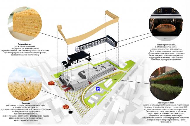 Реконструкция кондитерско-булочного комбината «Простор». Конкурсный проект, 2014 © Четвертое измерение
