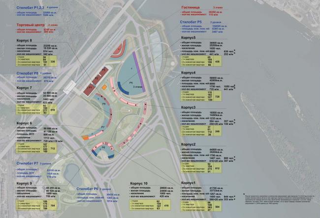 Архитектурно-планировочная концепция проекта «Новосибирск-Арена». Схема распределения основных ТЭП по объектам. Проект, 2016 © Архстройдизайн