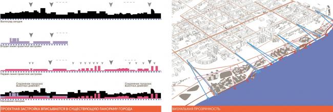 «Зеленый порт»: реконструкция портовой территории в городе Волгоград. Конкурсный проект, 2012 © ам «Атриум»