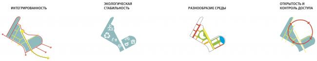 Технопарка Сбербанка на территории инновационного центра Сколково. Схемы. Проект, 2016 © Архитектурная мастерская «Гран»