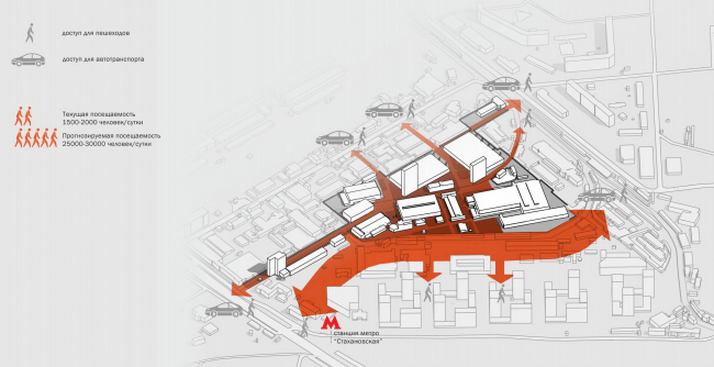 Концепция развития территории ВНИИМЕТМАШ © «Промкод»