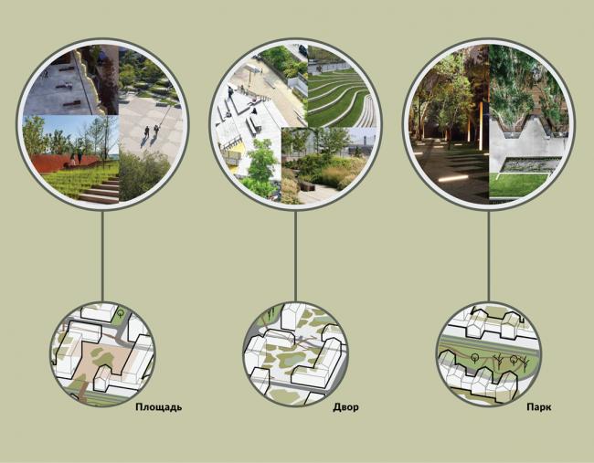 Жилой комплекс около деревни Палкино. Вариант 1. Примеры благоустройства. Проект, 2016 © PANACOM
