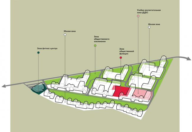 Жилой комплекс около деревни Палкино. Вариант 1. Функциональное зонирование. Проект, 2016 © PANACOM