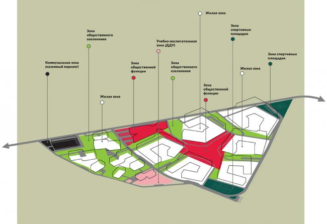 Жилой комплекс около деревни Палкино. Вариант 2. Функциональное зонирование. Проект, 2016 © PANACOM