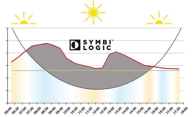 Технология SymbiLogic компенсирует нехватку солнечного света в офисном пространстве. Фотография предоставлена ООО «ИЗИЛЮКС РУ»