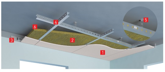 Звукоизоляция потолка: 1. облицовочная панель (гипсокартон); 2. плиты ROCKWOOL Акустик УЛЬТРАТОНКИЙ; 3. уплотнительная лента ROCKWOOL; 4. несущий профиль; 5. подвес с виброизоляционной подкладкой; 6. воздушный зазор. Изображение предоставлена Rockwool