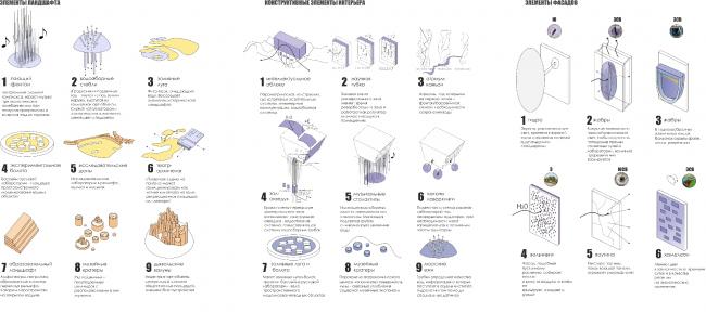 Типология элементов кластера. Проект Анны Будниковой
