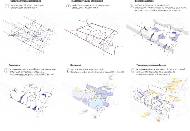 Дизайн-принципы формообразования кластера. Проект Анны Будниковой «Гидрологический кластер»