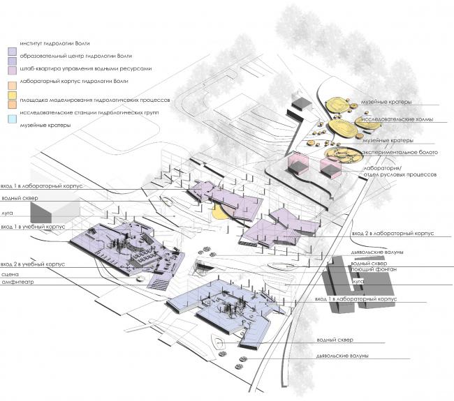 Программа кластера. Схема размещения объектов. Проект Анны Будниковой «Гидрологический кластер»