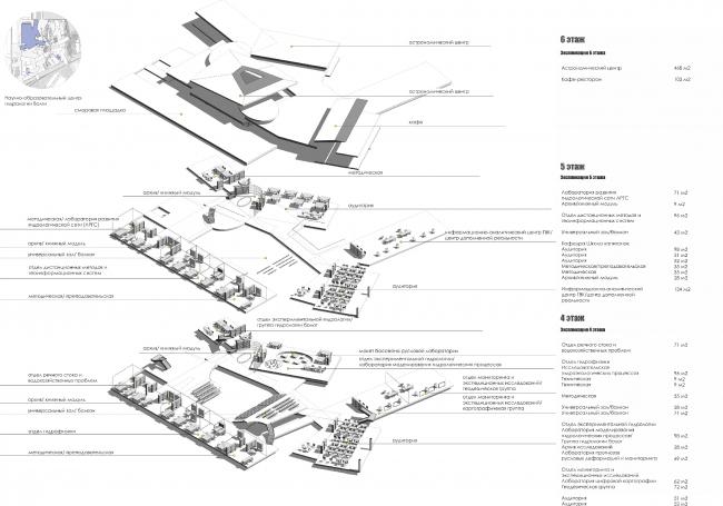 Программа Центра гидрологии Волги. 4-6 этажи. Проект Анны Будниковой «Гидрологический кластер»