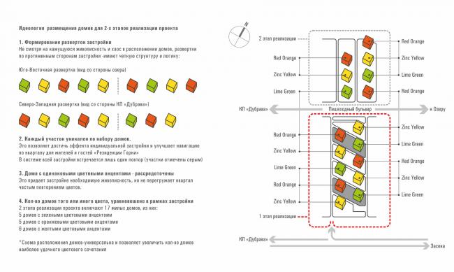 Резиденция Горки. Идеология проекта. Цветовая идентификация. Принцип размещения домов © sp architects