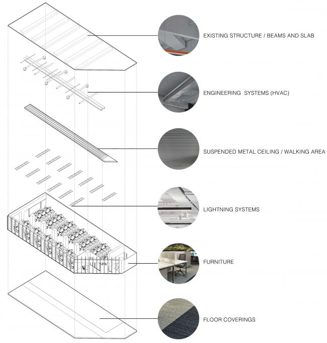 Офис Orange Business Servicesв башне «Меркурий». Функциональная схема open space. Реализация, 2016 © T+T Architects