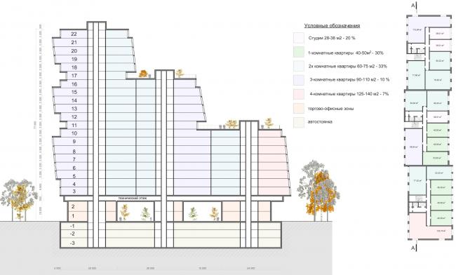Жилой комплекс на Симоновской набережной. Разрез. Проект, 2016 © Архитектурная мастерская «ГРАН»