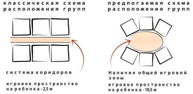 Детский сад в г. Белоярский. Схема. Проект, 2014 © Сити-Арх