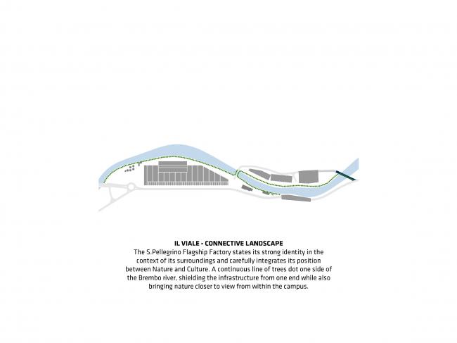 Аллея. Проект флагманского завода «Сан-Пеллегрино» © BIG