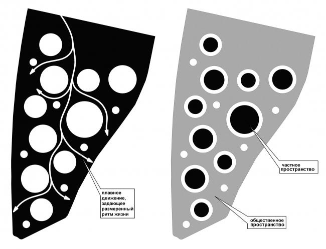 Схемы движения автотранспорта и деления территории на общее и «свое» пространство