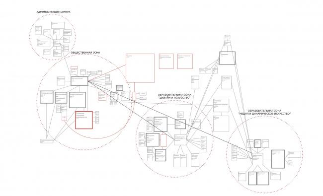 Инновационный культурный центр в Калуге. Функциональная схема помещений © WOWHAUS