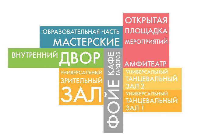 Инновационный культурный центр в Калуге. Функциональная схема, первый уровень © WOWHAUS