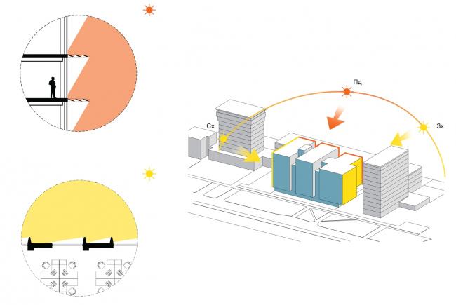 Схема защиты от прямых солнечных лучей. Офисный комплекс «Оптима Плаза» © Архиматика