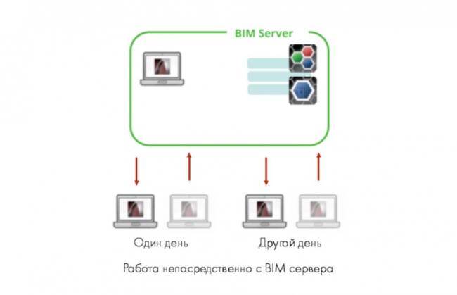 Рис. 9. Работа на BIM Сервере © GRAPHISOFT