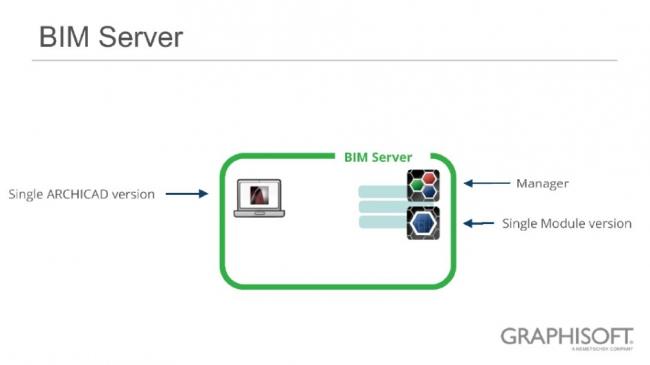Рис. 11. BIM Сервер. Простая структура. Единая версия модуля сервера. Единый Менеджер BIM Сервера © GRAPHISOFT
