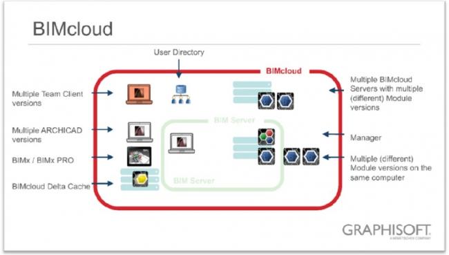 Рис. 12. BIMcloud. Разветвленная структура. Различные версии модуля сервера. Единый Менеджер BIMcloud © GRAPHISOFT
