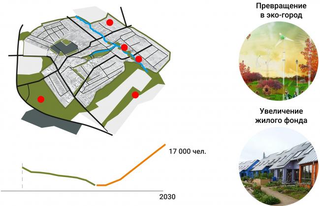 Improvement project of Staroe Drozhanoe. Development stages © UNK project