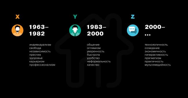 Приоритеты поколений X,Y и Z. Иллюстрация из выступления Ю. Борисова © UNK project