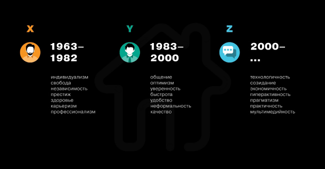 Priorities of Generations X, Y, and Z. A slide from the Julius Borisov presentation © UNK Project