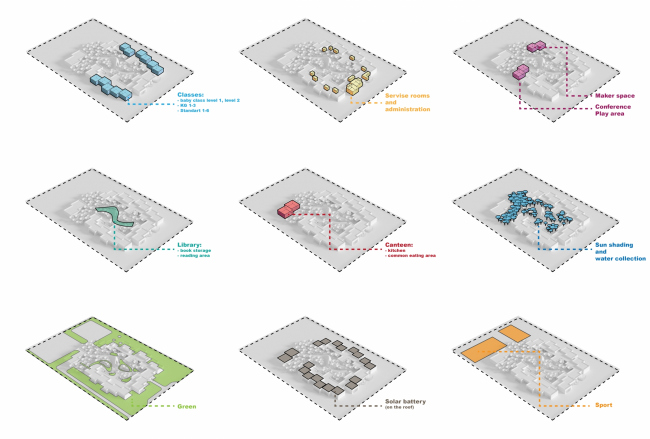 Проект нового кампуса академии KenCada. Авторы: Дмитрий Игнашин, Дмитрий Дмитриев. Изображение предоставлено авторами