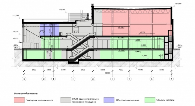 Реконструкция кинотеатра «Эльбрус». Разрез 2-2 Фото: Проектное бюро «Крупный План». Предоставлено пресс-службой «Москомархитектуры»