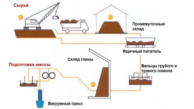Производство строительной керамики © Wienerberger
